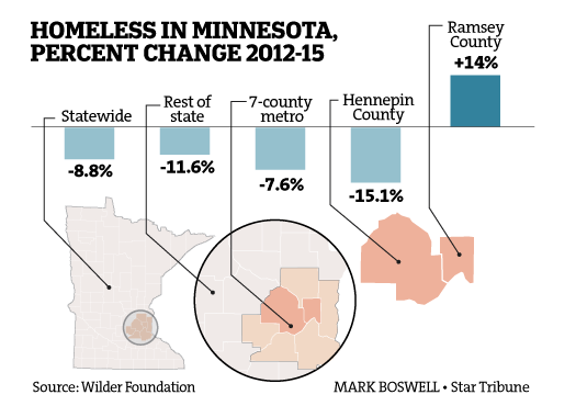 homeless in mn